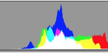 Cómo conservar el máximo rango dinámico en situaciones de alto contraste